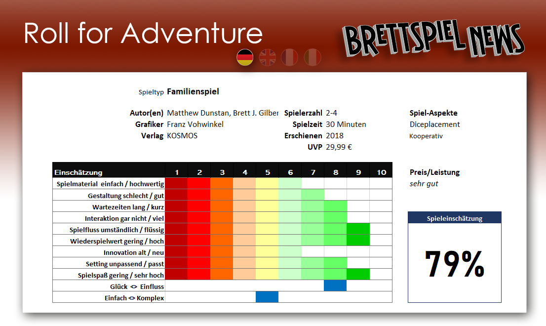 Roll for Adventure - Berwetung des Spiels - Test